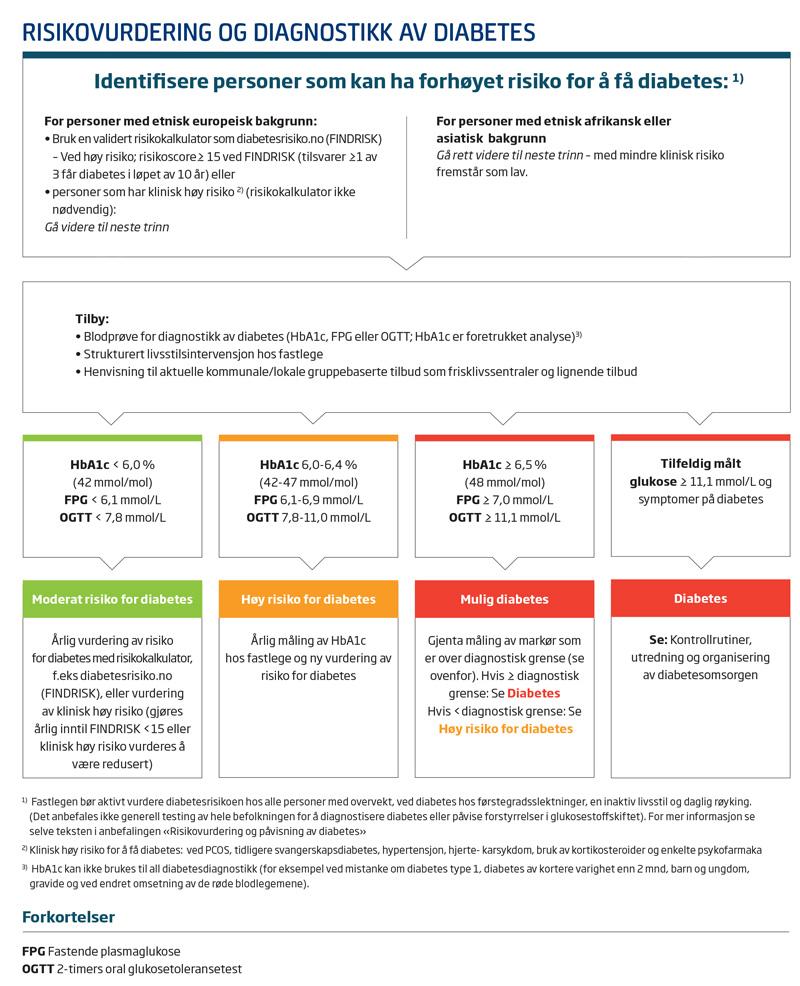 svangerskapsdiabetes kosthold para diabetes
