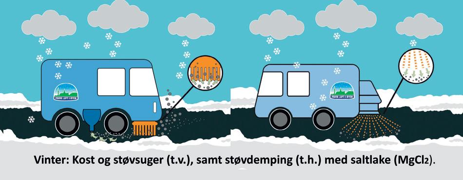 57820661 Renhold og støvdemping redder luftkvaliteten i Trondheim ved å fjerne  svevestøvet eller binde det på veien, slik at det ikke virvles opp i lufta.