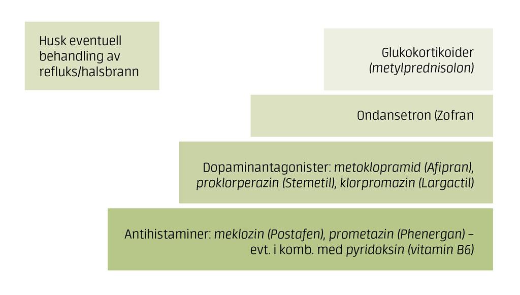 hyperemesis gravidarum behandling